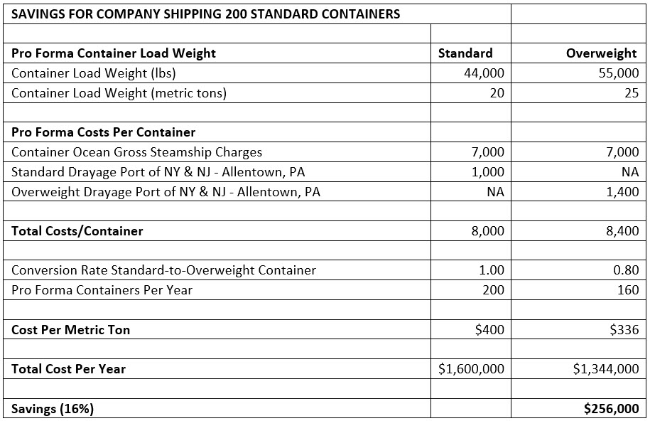 Container-shipping-chart