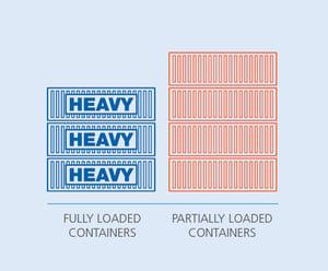 Heavy vs Partially loaded