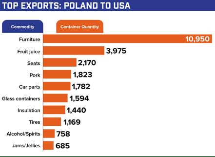 Poland US shipping exports